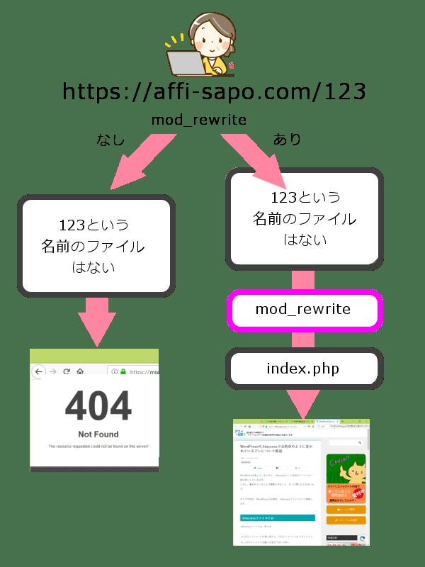 mod_rewrite アドレス変換
