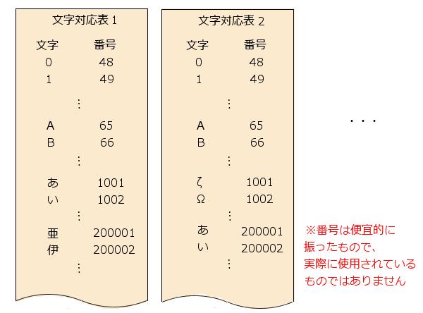 複数の符号化文字集合