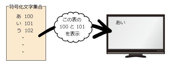 符号化文字集合 画面表示
