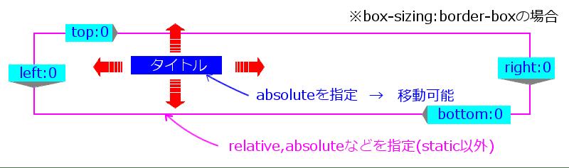 positionとtop,left
