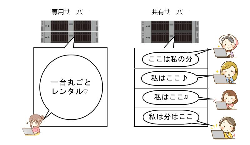 専用レンタルサーバーと共用レンタルサーバー