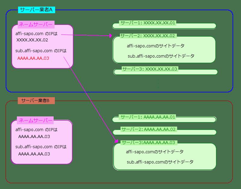 ネームサーバー上のサブドメインを他のサーバーに変更